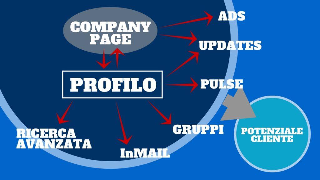 mappa-strumenti-linkedin-min